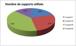 Les supports médiatiques utilisés par les participants