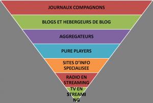 Typologie des journaux en ligne au Cameroun