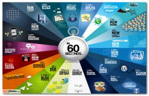 Web en 60 secondes