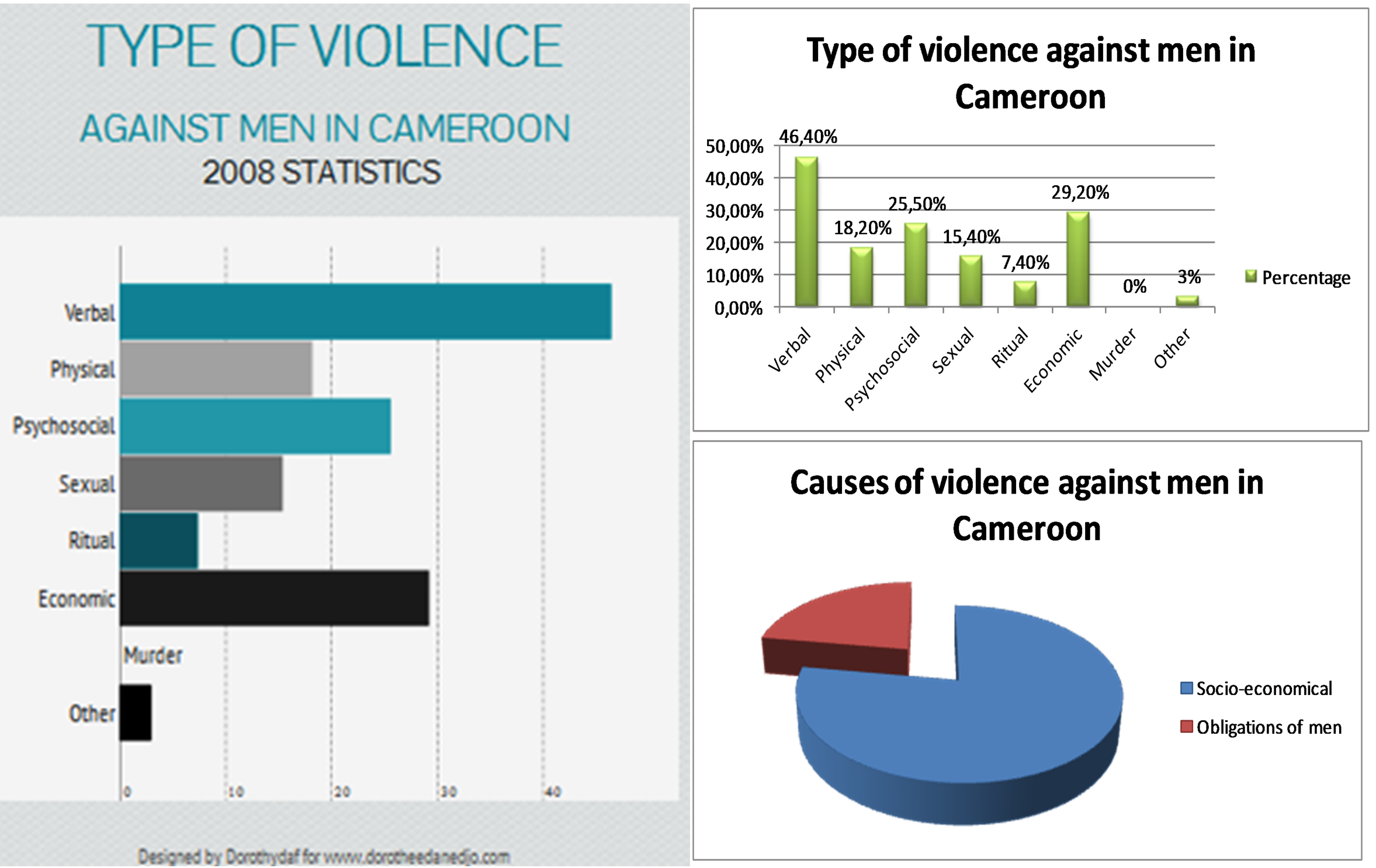 violence against men_Recap_cameroon