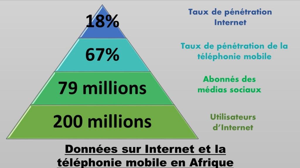 Internet et mobile en Afrique