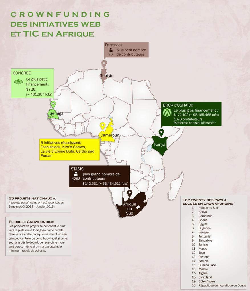 Informations significatives sur le crowdfunding en Afrique