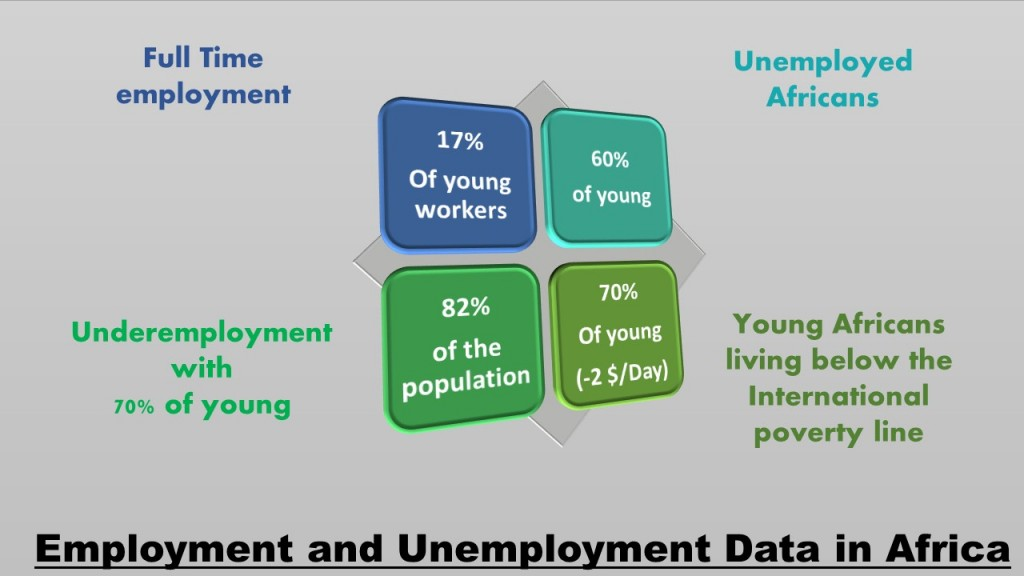 Data on employment in Africa