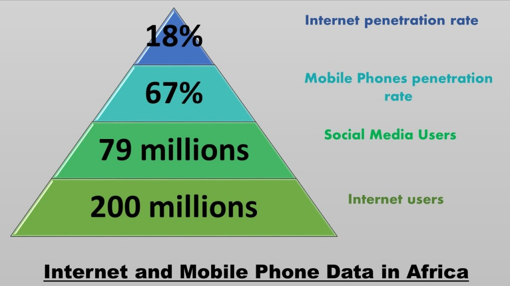 Internet and Mobile Data in Africa
